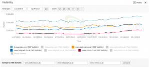Data about search engine success - The Guardian against other titles