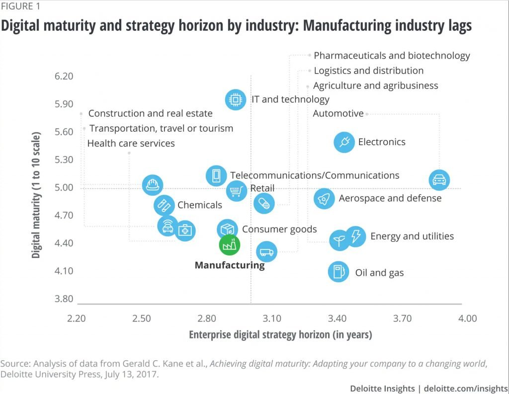Digital maturity and strategy horizon by industry - manufacturing