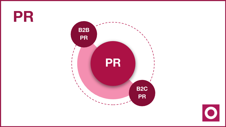 What is PR? - B2B versus B2C