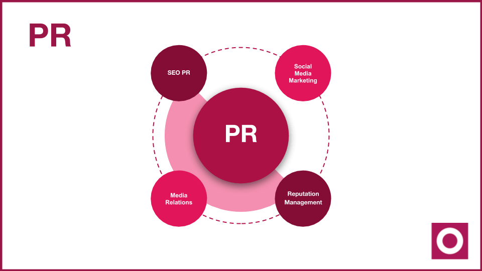 What is PR - different types of PR?